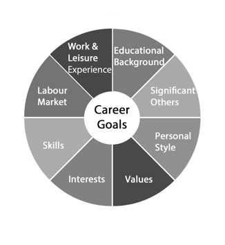 Career Decision Wheel Model by Norm Amundson Image by Jody Little